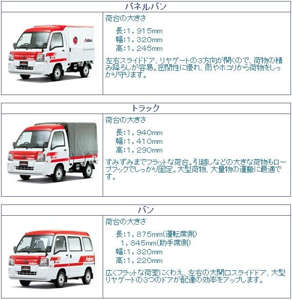 赤帽専用の軽トラック(サンバー)~パネルバン、トラック、バン