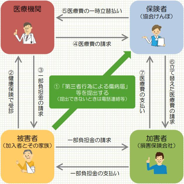 全国健康保険協会 協会けんぽ 第三者行為による傷病届